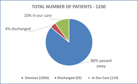 TOTAL NUMBER OF PATIENTS