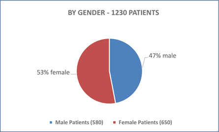 PATIENTS BY GENDER