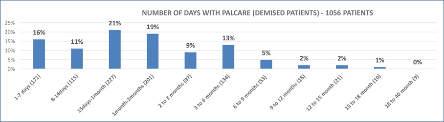 NUMBER OF DAYS WITH PALCARE